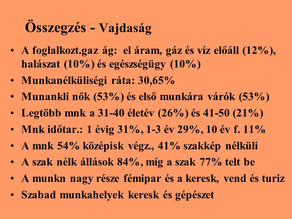 Összegzés - Vajdaság A foglalkozt.gaz ág: el áram, gáz és víz előáll (12%), halászat (10%) és egészségügy (10%) Munkanélküliségi ráta: 30,65% Munankli
