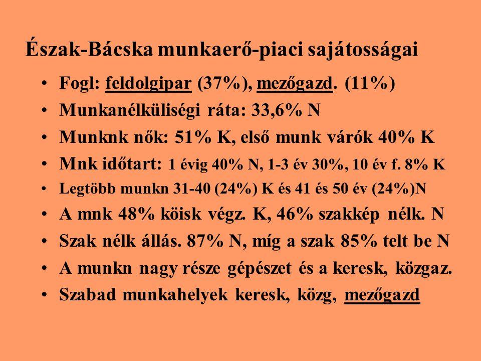 Észak-Bácska munkaerő-piaci sajátosságai Fogl: feldolgipar (37%), mezőgazd. (11%) Munkanélküliségi ráta: 33,6% N Munknk nők: 51% K, első munk várók 40