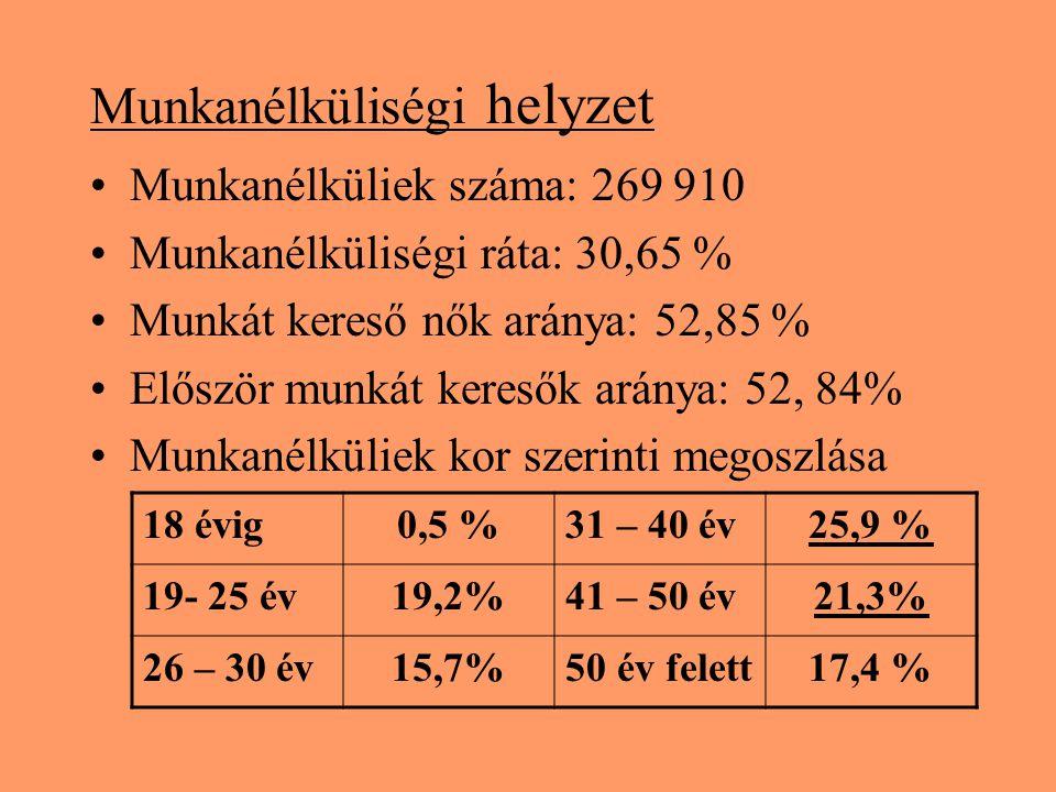 Munkanélküliségi helyzet Munkanélküliek száma: 269 910 Munkanélküliségi ráta: 30,65 % Munkát kereső nők aránya: 52,85 % Először munkát keresők aránya: 52, 84% Munkanélküliek kor szerinti megoszlása 18 évig0,5 %31 – 40 év25,9 % 19- 25 év19,2%41 – 50 év21,3% 26 – 30 év15,7%50 év felett17,4 %