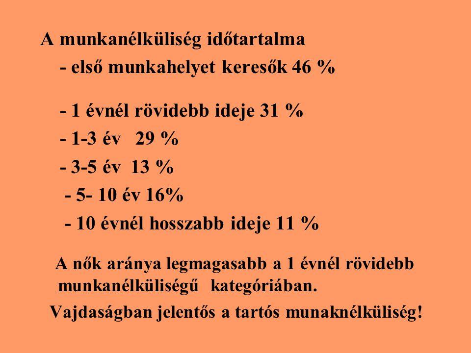 A munkanélküliség időtartalma - első munkahelyet keresők 46 % - 1 évnél rövidebb ideje 31 % - 1-3 év 29 % - 3-5 év 13 % - 5- 10 év 16% - 10 évnél hoss