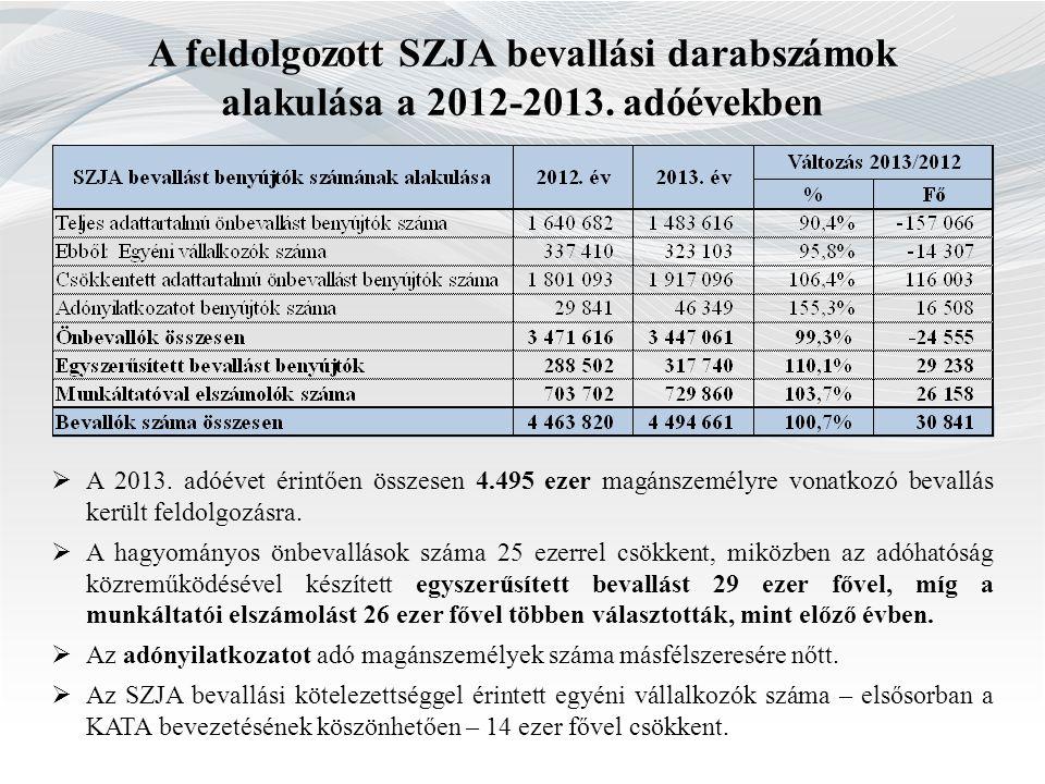 A feldolgozott SZJA bevallási darabszámok alakulása a 2012-2013. adóévekben  A 2013. adóévet érintően összesen 4.495 ezer magánszemélyre vonatkozó be