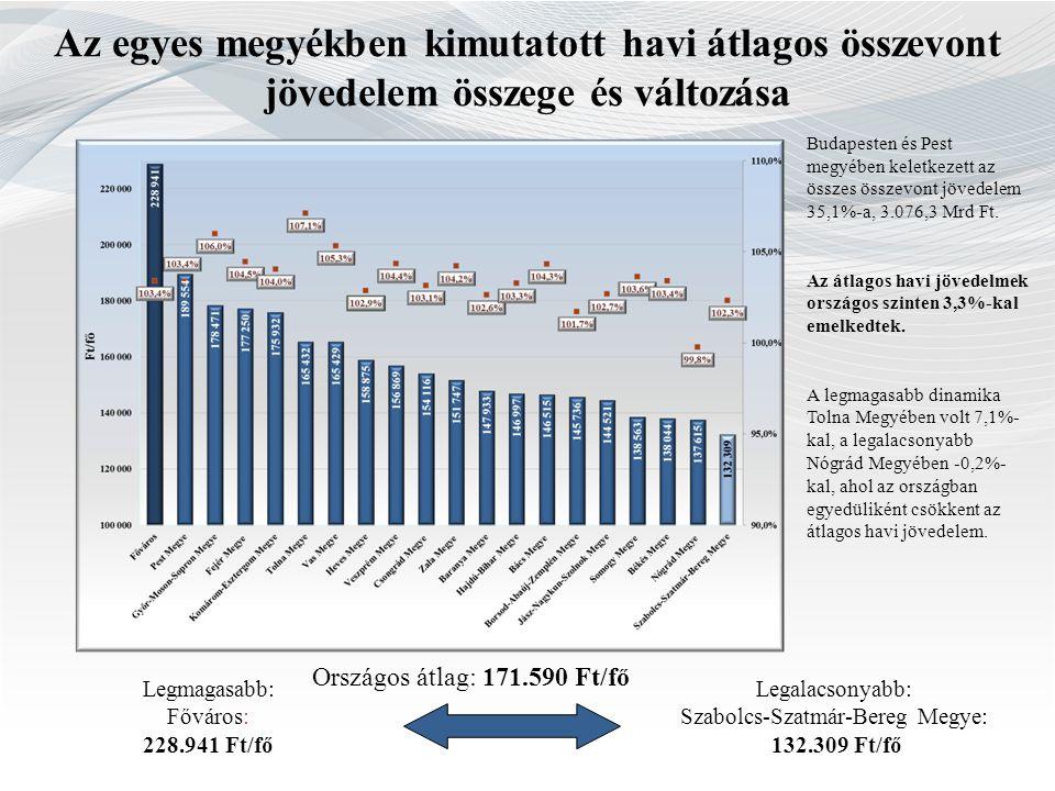 Az egyes megyékben kimutatott havi átlagos összevont jövedelem összege és változása Országos átlag: 171.590 Ft/fő Legmagasabb: Főváros: 228.941 Ft/fő