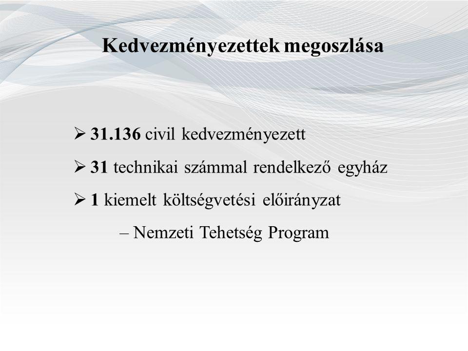 Kedvezményezettek megoszlása  31.136 civil kedvezményezett  31 technikai számmal rendelkező egyház  1 kiemelt költségvetési előirányzat – Nemzeti T