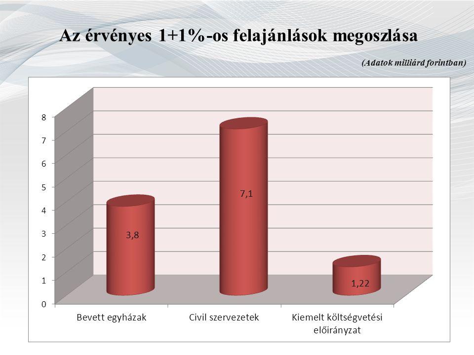 Az érvényes 1+1%-os felajánlások megoszlása (Adatok milliárd forintban)