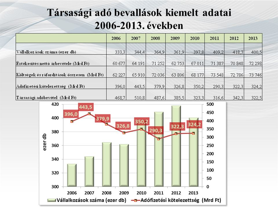 Társasági adó bevallások kiemelt adatai 2006-2013. években