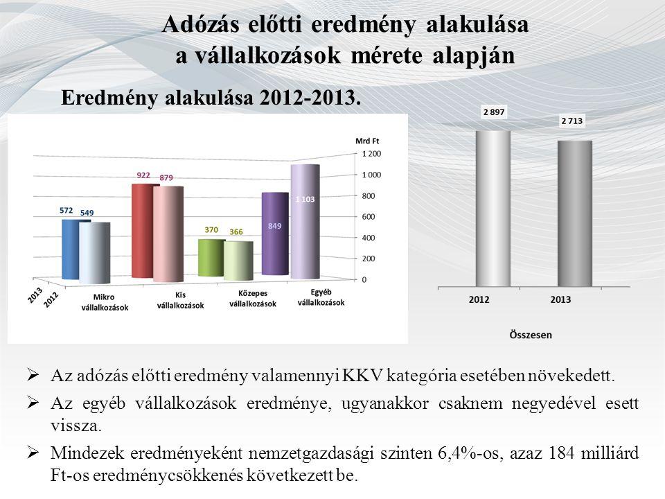 Adózás előtti eredmény alakulása a vállalkozások mérete alapján Eredmény alakulása 2012-2013.  Az adózás előtti eredmény valamennyi KKV kategória ese
