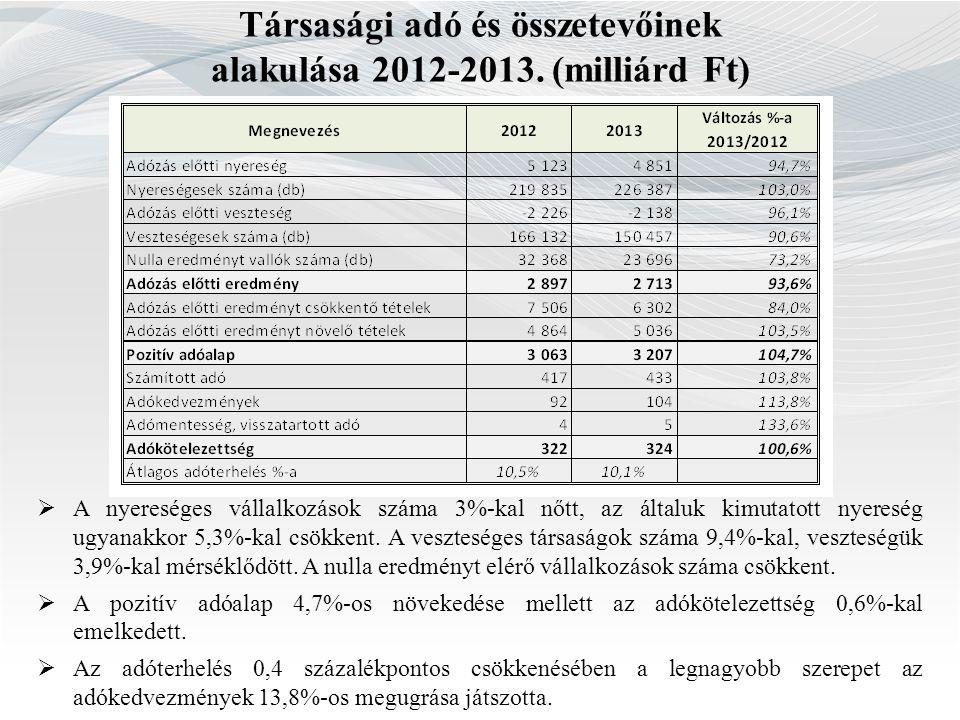 Társasági adó és összetevőinek alakulása 2012-2013. (milliárd Ft)  A nyereséges vállalkozások száma 3%-kal nőtt, az általuk kimutatott nyereség ugyan