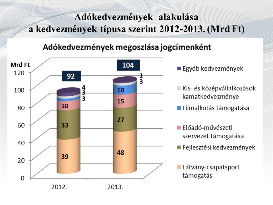 Adókedvezmények alakulása a kedvezmények típusa szerint 2012-2013. (Mrd Ft)