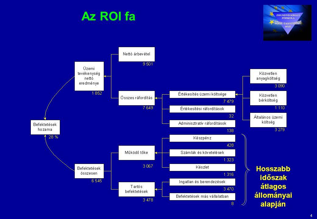 4 Az ROI fa Hosszabb időszak átlagos állományai alapján