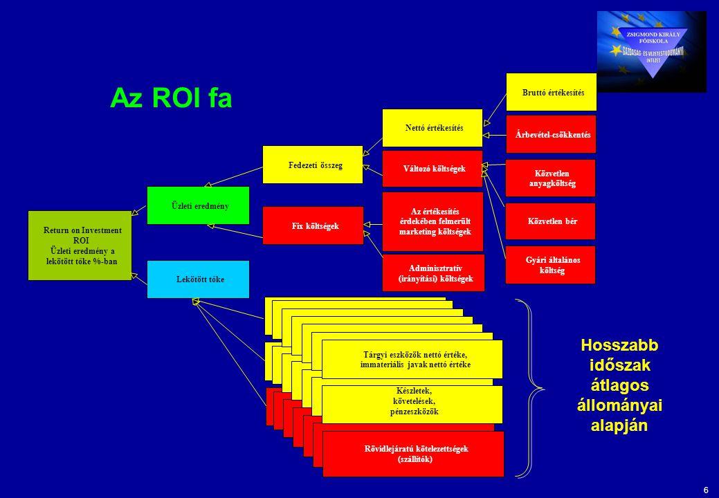 6 Az ROI fa Return on Investment ROI Üzleti eredmény a lekötött tőke %-ban Üzleti eredmény Lekötött tőke Fedezeti összeg Fix költségek Nettó értékesít