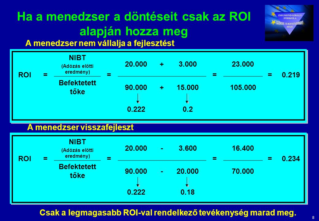 8 Ha a menedzser a döntéseit csak az ROI alapján hozza meg ROI= NIBT (Adózás előtti eredmény) = 20.000+3.000 = 23.000 =0.219 Befektetett tőke 90.000+1