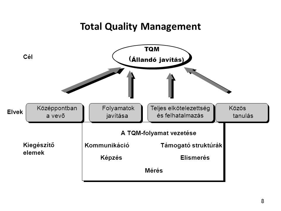 EFQM/NMD kiválóság modell 9 Vezetés Folyamatok Dolgozók irányítása Politika és stratégia Erőforrások A tevékeny- ség kulcs indikáto-rai Dolgozói eredmények Vevői eredmények Társadalmi eredmények Innováció és tanulás