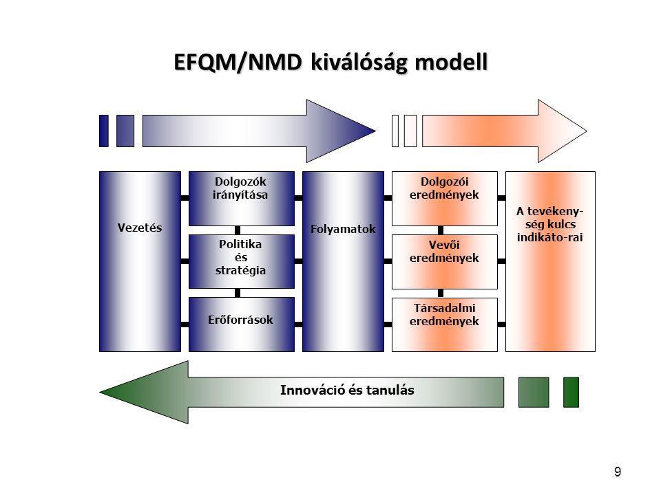 Munkaterv 40 Munkatervi lépés Felelős, résztvevők Határidő Alkalmazott módszerek Keletkező dokumentum Küldetés és jövőkép aktualizálás SWOT/ PEST Küldetés és jövőkép Stratégiai Terv kidolgozása SWOT/ PEST Középtávú stratégiai terv Éves terv kidolgozásaFa diagram2013 évi terv Humán erőforrás szükséglet meghat.
