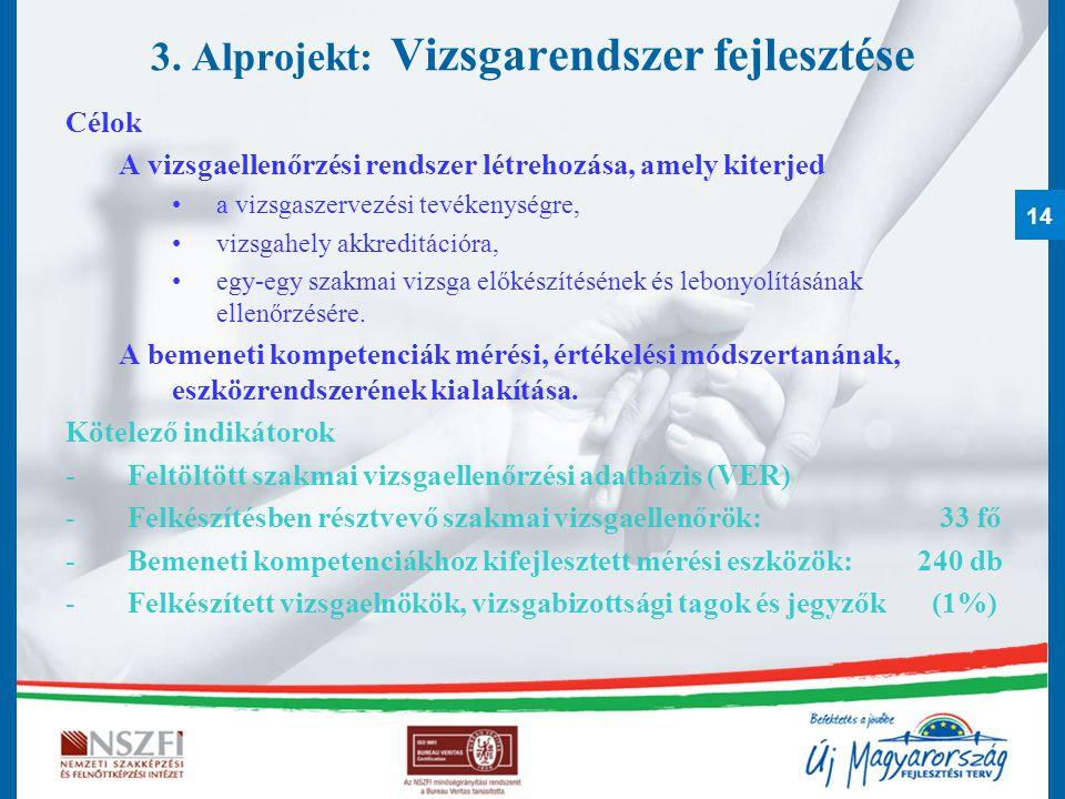 14 3. Alprojekt: Vizsgarendszer fejlesztése Célok A vizsgaellenőrzési rendszer létrehozása, amely kiterjed a vizsgaszervezési tevékenységre, vizsgahel