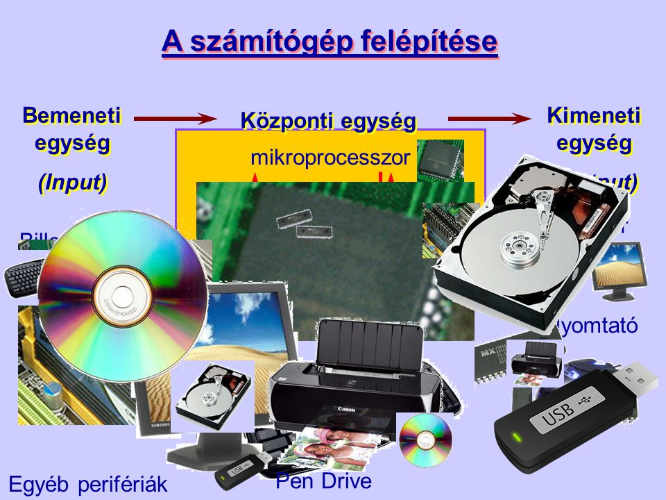 A számítógép felépítése Központi egység mikroprocesszor ROM RAM Bemeneti egység (Input) Bemeneti egység (Input) Kimeneti egység (Output) Kimeneti egys