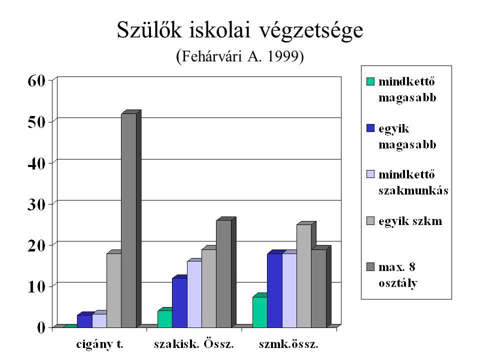 Szülők iskolai végzetsége ( Fehárvári A. 1999)