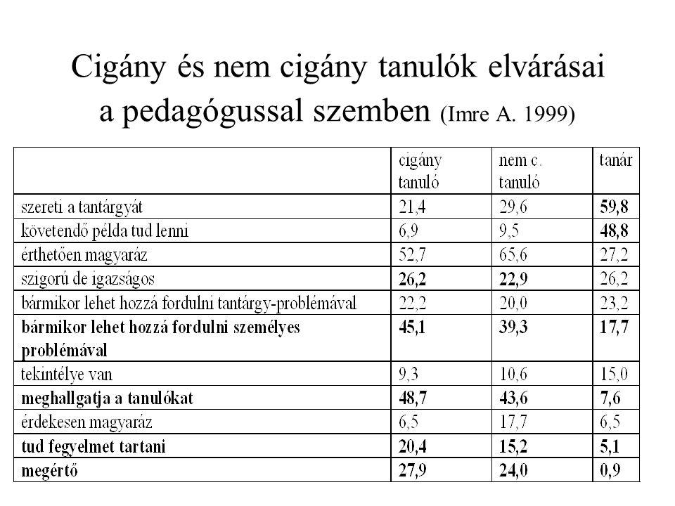 Cigány és nem cigány tanulók elvárásai a pedagógussal szemben (Imre A. 1999)