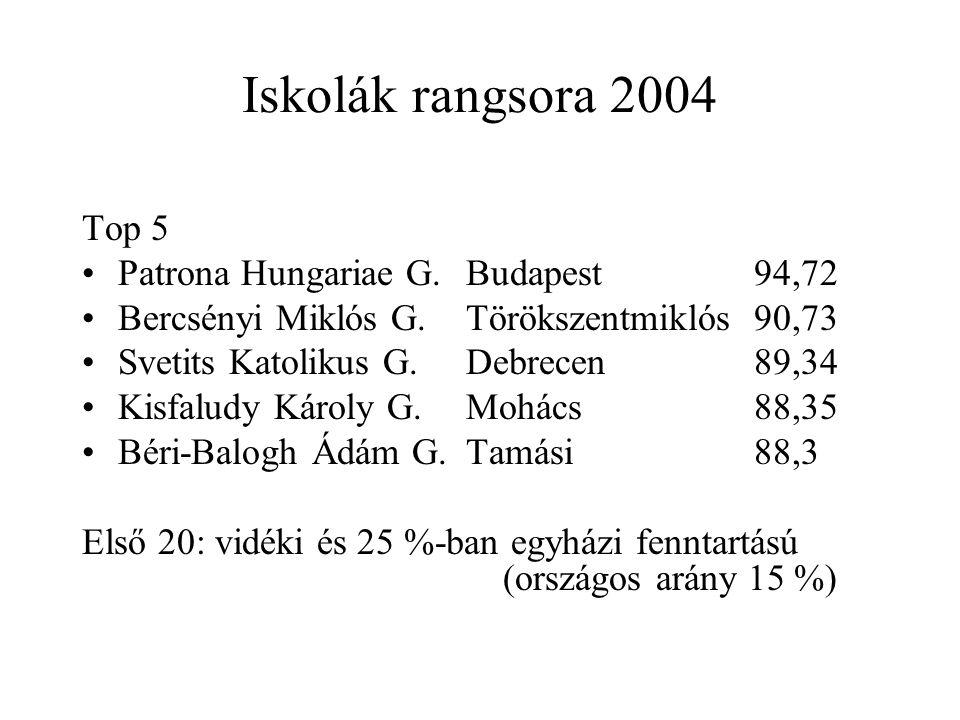 Iskolák rangsora 2004 Top 5 Patrona Hungariae G.Budapest94,72 Bercsényi Miklós G.Törökszentmiklós90,73 Svetits Katolikus G.Debrecen89,34 Kisfaludy Károly G.Mohács88,35 Béri-Balogh Ádám G.Tamási88,3 Első 20: vidéki és 25 %-ban egyházi fenntartású (országos arány 15 %)