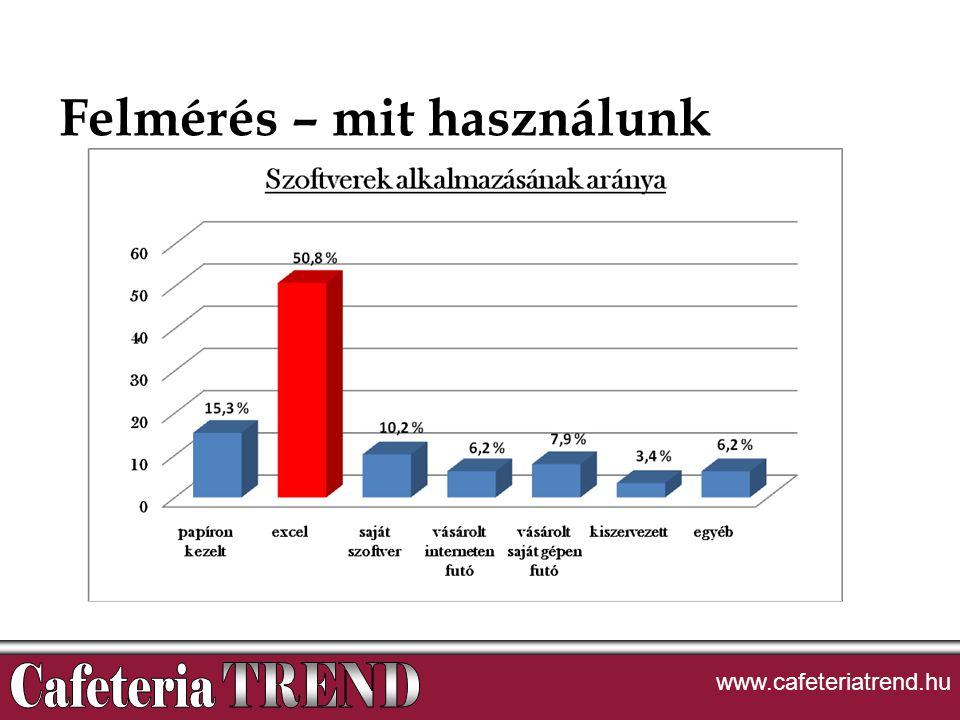 Felmérés – mit használunk www.cafeteriatrend.hu