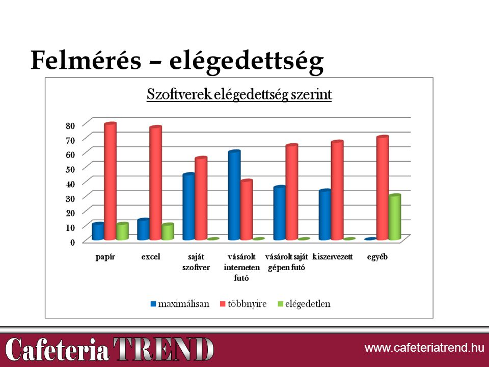 Felmérés – elégedettség www.cafeteriatrend.hu