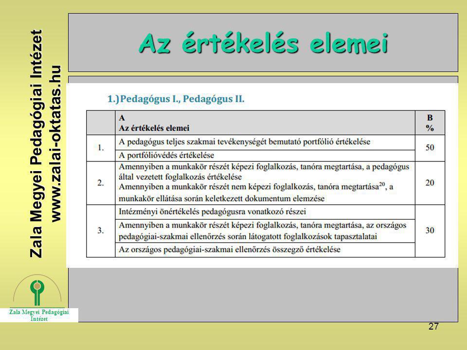 27 Az értékelés elemei Zala Megyei Pedagógiai Intézet www.zalai-oktatas.hu