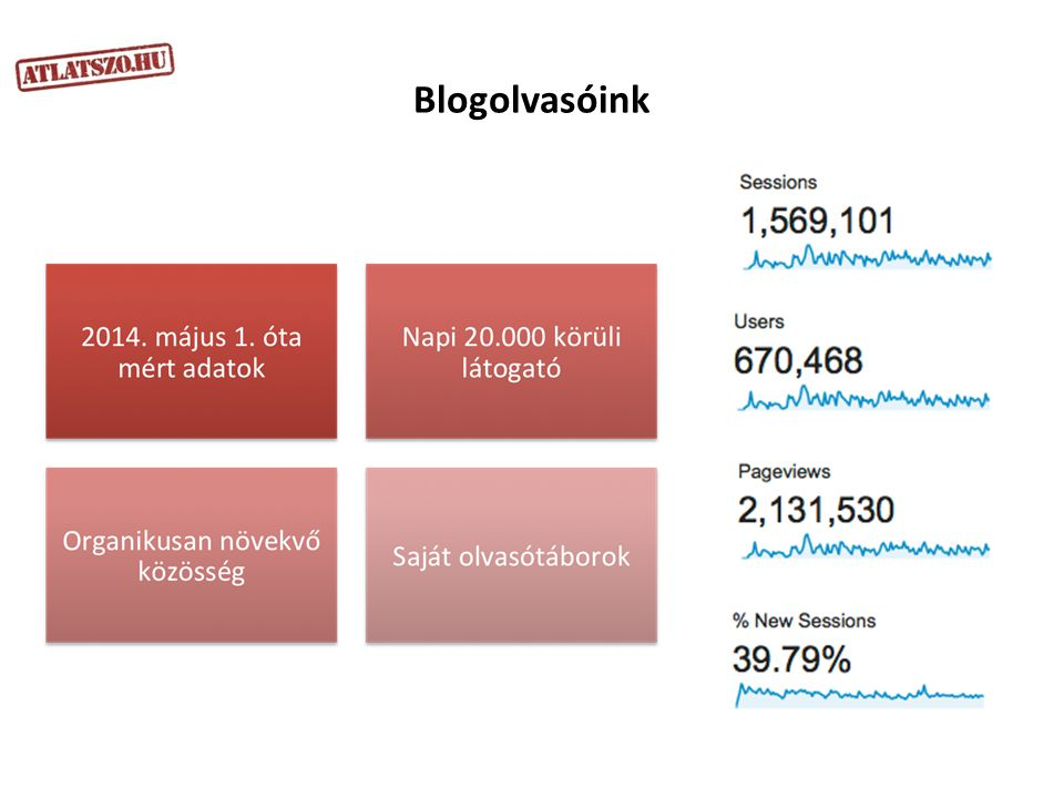 Blogolvasóink