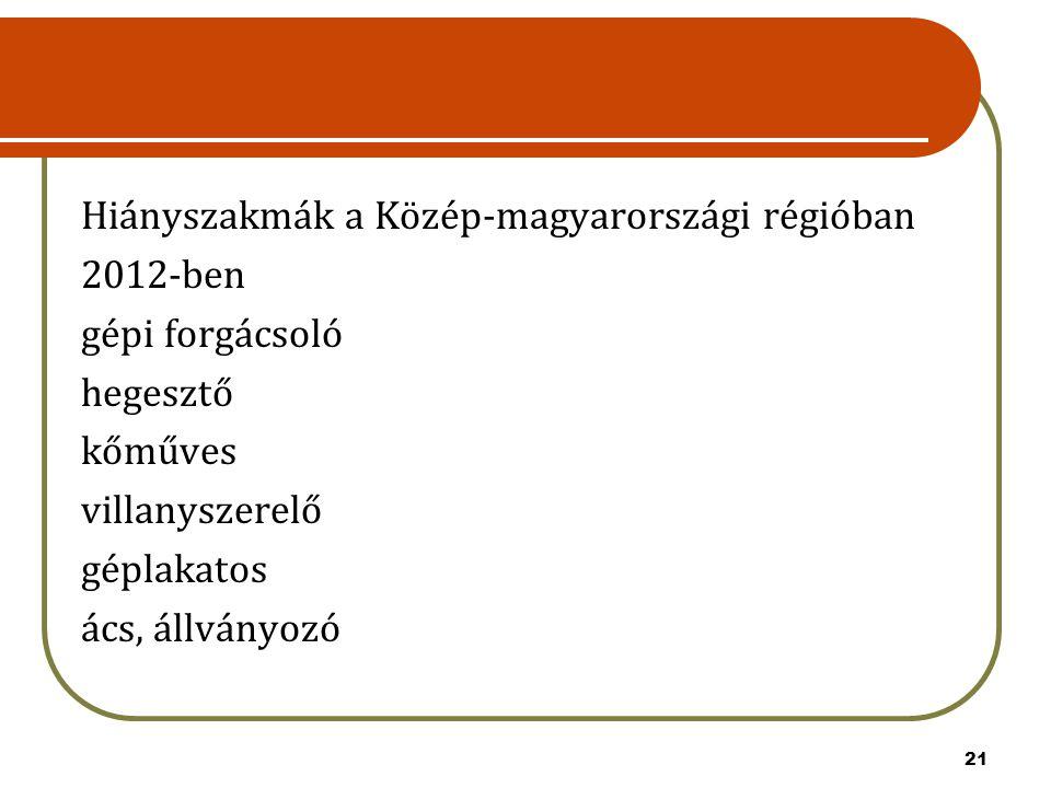 21 Hiányszakmák a Közép-magyarországi régióban 2012-ben gépi forgácsoló hegesztő kőműves villanyszerelő géplakatos ács, állványozó