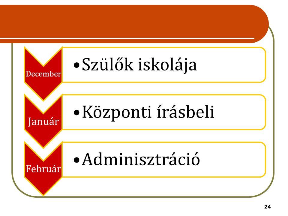 December Szülők iskolája Január Központi írásbeli Február Adminisztráció 24