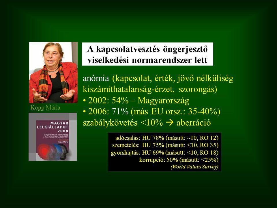 anómia (kapcsolat, érték, jövő nélküliség kiszámíthatalanság-érzet, szorongás) 2002: 54% – Magyarország 2006: 71% (más EU orsz.: 35-40%) szabályköveté