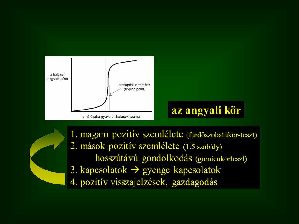 az angyali kör 1. magam pozitív szemlélete (fürdőszobatükör-teszt) 2. mások pozitív szemlélete (1:5 szabály) hosszútávú gondolkodás (gumicukorteszt) 3