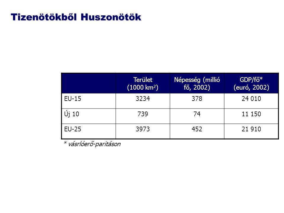 Tizenötökből Huszonötök Terület (1000 km 2 ) Népesség (millió fő, 2002) GDP/fő* (euró, 2002) EU-15323437824 010 Új 107397411 150 EU-25397345221 910 *