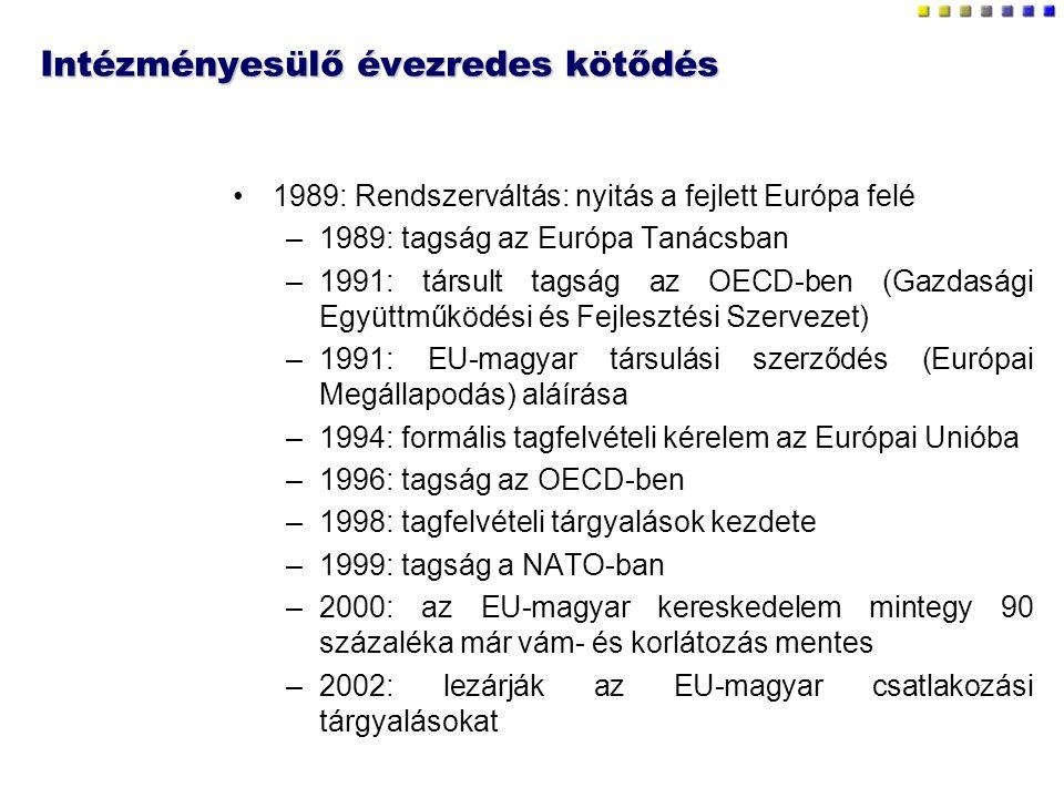 Intézményesülő évezredes kötődés 1989: Rendszerváltás: nyitás a fejlett Európa felé –1989: tagság az Európa Tanácsban –1991: társult tagság az OECD-ben (Gazdasági Együttműködési és Fejlesztési Szervezet) –1991: EU-magyar társulási szerződés (Európai Megállapodás) aláírása –1994: formális tagfelvételi kérelem az Európai Unióba –1996: tagság az OECD-ben –1998: tagfelvételi tárgyalások kezdete –1999: tagság a NATO-ban –2000: az EU-magyar kereskedelem mintegy 90 százaléka már vám- és korlátozás mentes –2002: lezárják az EU-magyar csatlakozási tárgyalásokat