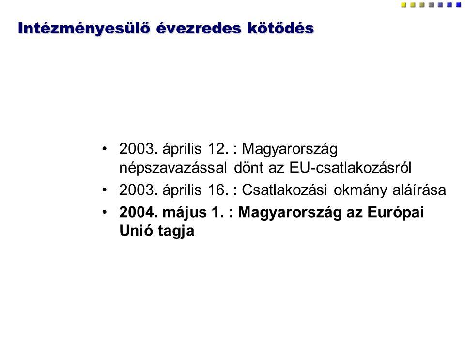Intézményesülő évezredes kötődés 2003. április 12. : Magyarország népszavazással dönt az EU-csatlakozásról 2003. április 16. : Csatlakozási okmány alá