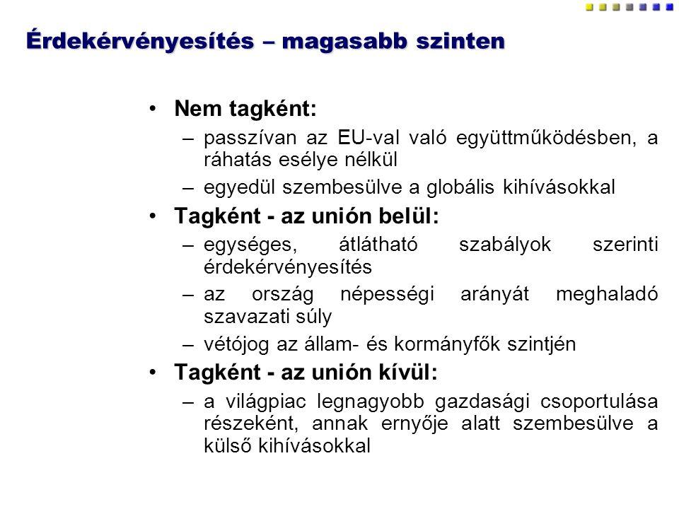 Érdekérvényesítés – magasabb szinten Nem tagként: –passzívan az EU-val való együttműködésben, a ráhatás esélye nélkül –egyedül szembesülve a globális kihívásokkal Tagként - az unión belül: –egységes, átlátható szabályok szerinti érdekérvényesítés –az ország népességi arányát meghaladó szavazati súly –vétójog az állam- és kormányfők szintjén Tagként - az unión kívül: –a világpiac legnagyobb gazdasági csoportulása részeként, annak ernyője alatt szembesülve a külső kihívásokkal