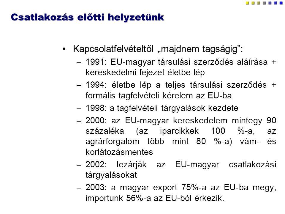 """Csatlakozás előtti helyzetünk Kapcsolatfelvételtől """"majdnem tagságig"""": –1991: EU-magyar társulási szerződés aláírása + kereskedelmi fejezet életbe lép"""
