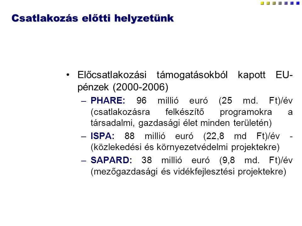 Csatlakozás előtti helyzetünk Előcsatlakozási támogatásokból kapott EU- pénzek (2000-2006) –PHARE: 96 millió euró (25 md. Ft)/év (csatlakozásra felkés