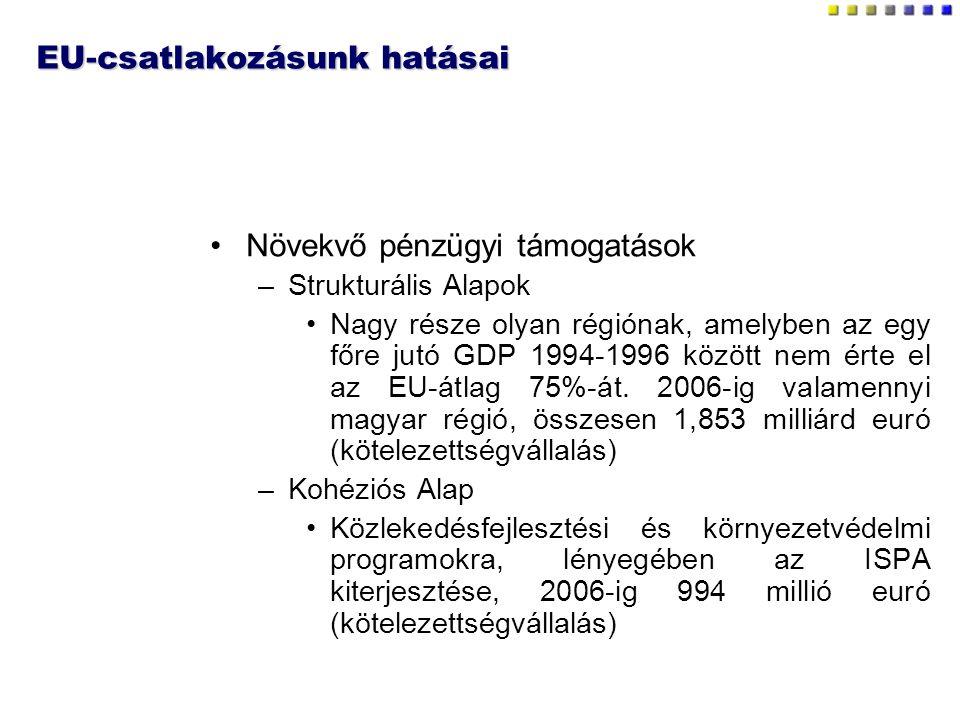EU-csatlakozásunk hatásai Növekvő pénzügyi támogatások –Strukturális Alapok Nagy része olyan régiónak, amelyben az egy főre jutó GDP 1994-1996 között