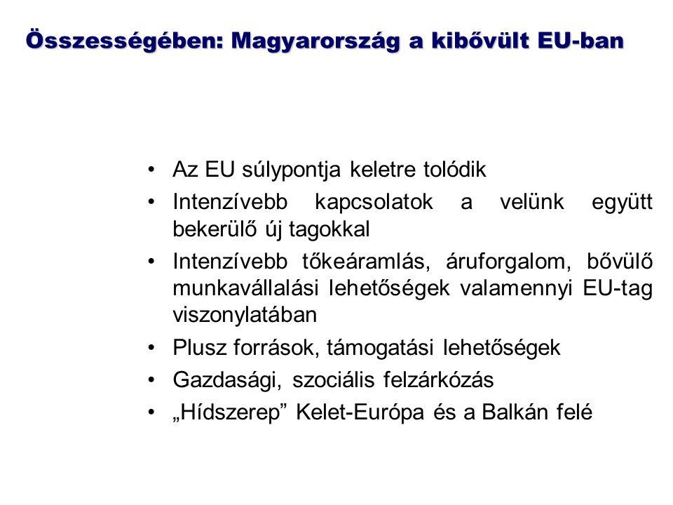 Összességében: Magyarország a kibővült EU-ban Az EU súlypontja keletre tolódik Intenzívebb kapcsolatok a velünk együtt bekerülő új tagokkal Intenzíveb