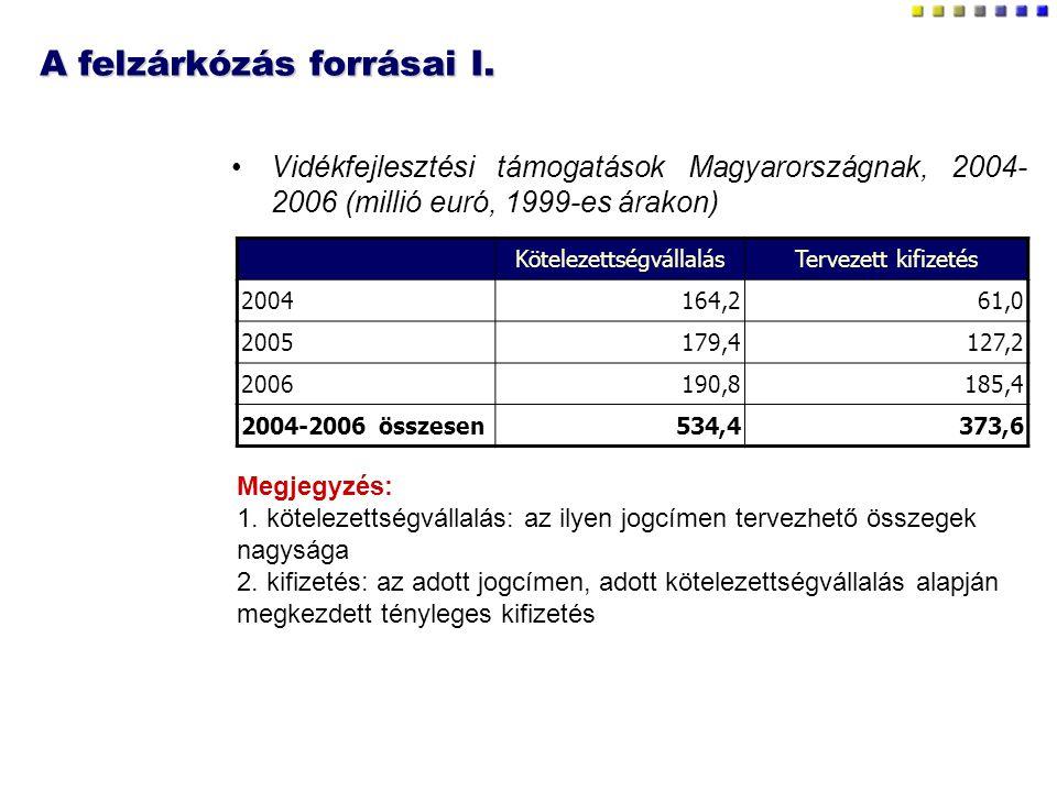 A felzárkózás forrásai I. Vidékfejlesztési támogatások Magyarországnak, 2004- 2006 (millió euró, 1999-es árakon) KötelezettségvállalásTervezett kifize