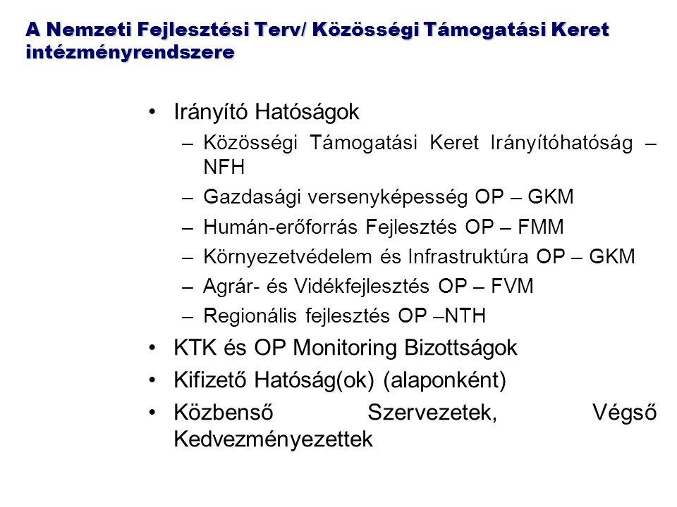 A Nemzeti Fejlesztési Terv/ Közösségi Támogatási Keret intézményrendszere Irányító Hatóságok –Közösségi Támogatási Keret Irányítóhatóság – NFH –Gazdasági versenyképesség OP – GKM –Humán-erőforrás Fejlesztés OP – FMM –Környezetvédelem és Infrastruktúra OP – GKM –Agrár- és Vidékfejlesztés OP – FVM –Regionális fejlesztés OP –NTH KTK és OP Monitoring Bizottságok Kifizető Hatóság(ok) (alaponként) Közbenső Szervezetek, Végső Kedvezményezettek