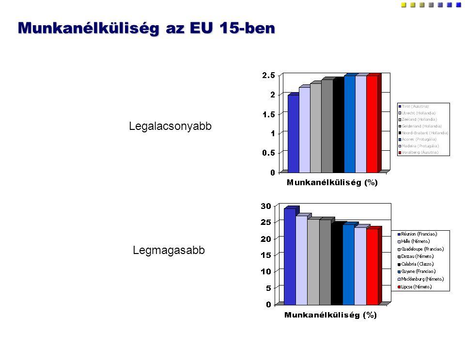 Munkanélküliség az EU 15-ben Legalacsonyabb Legmagasabb