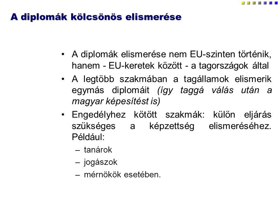 A diplomák kölcsönös elismerése A diplomák elismerése nem EU-szinten történik, hanem - EU-keretek között - a tagországok által A legtöbb szakmában a tagállamok elismerik egymás diplomáit (így taggá válás után a magyar képesítést is) Engedélyhez kötött szakmák: külön eljárás szükséges a képzettség elismeréséhez.