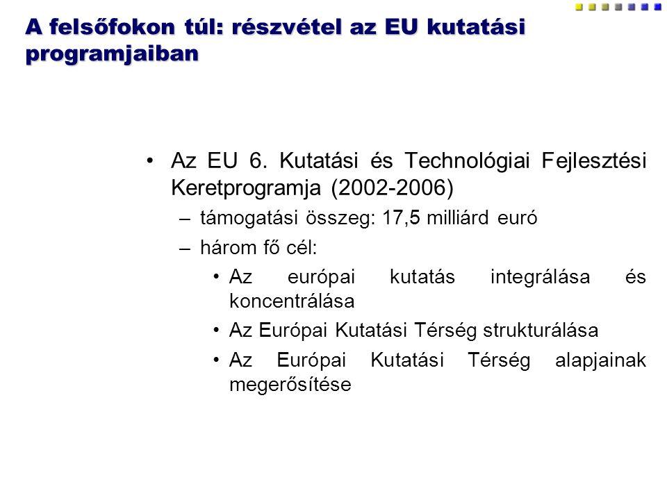 A felsőfokon túl: részvétel az EU kutatási programjaiban Az EU 6. Kutatási és Technológiai Fejlesztési Keretprogramja (2002-2006) –támogatási összeg:
