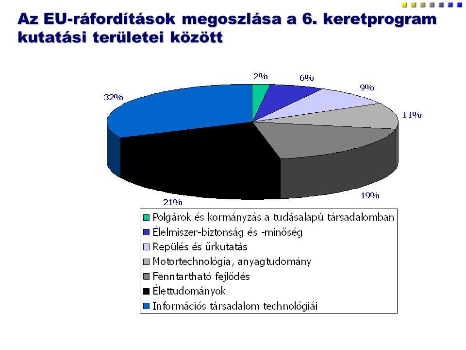Az EU-ráfordítások megoszlása a 6. keretprogram kutatási területei között
