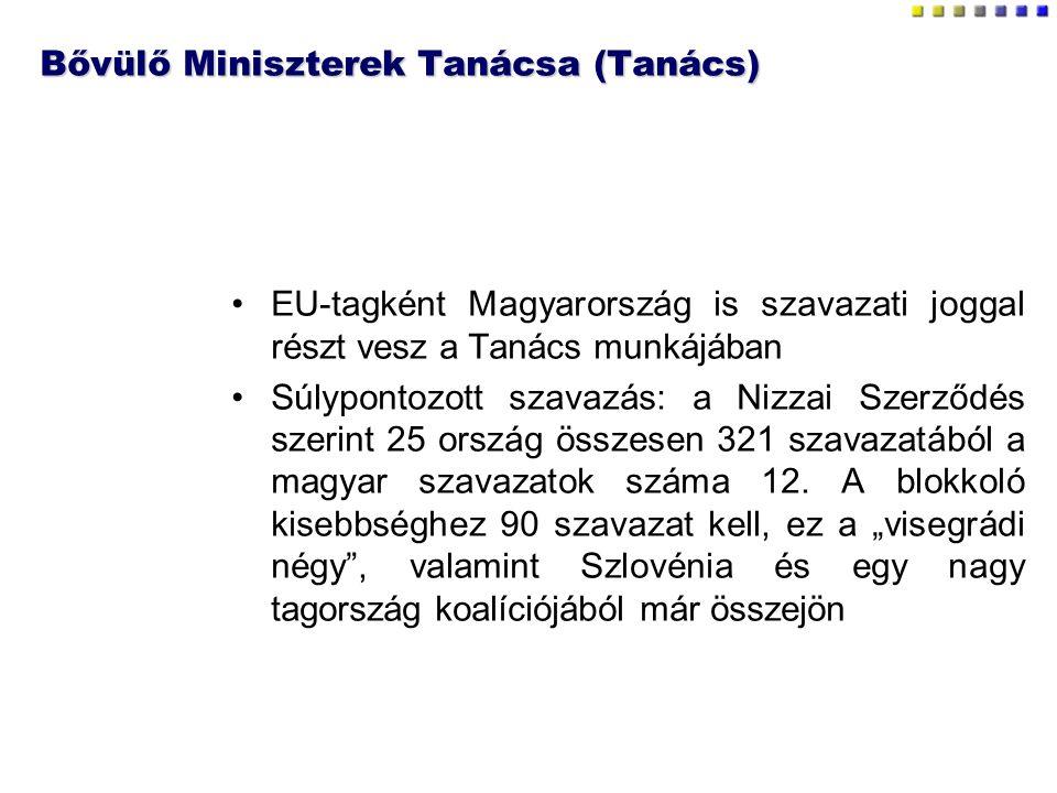 Bővülő Miniszterek Tanácsa (Tanács) EU-tagként Magyarország is szavazati joggal részt vesz a Tanács munkájában Súlypontozott szavazás: a Nizzai Szerződés szerint 25 ország összesen 321 szavazatából a magyar szavazatok száma 12.