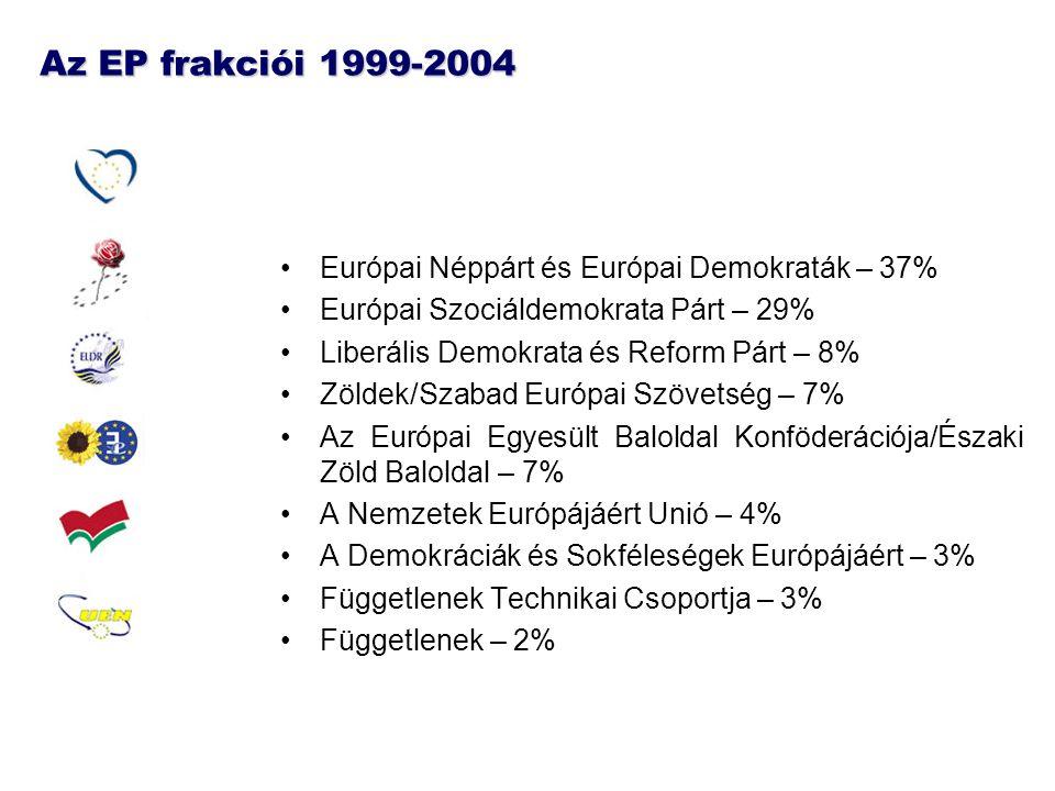 Az EP frakciói 1999-2004 Európai Néppárt és Európai Demokraták – 37% Európai Szociáldemokrata Párt – 29% Liberális Demokrata és Reform Párt – 8% Zöldek/Szabad Európai Szövetség – 7% Az Európai Egyesült Baloldal Konföderációja/Északi Zöld Baloldal – 7% A Nemzetek Európájáért Unió – 4% A Demokráciák és Sokféleségek Európájáért – 3% Függetlenek Technikai Csoportja – 3% Függetlenek – 2%
