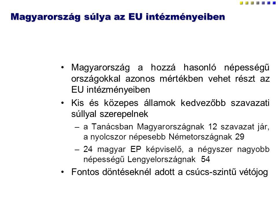 Magyarország súlya az EU intézményeiben Magyarország a hozzá hasonló népességű országokkal azonos mértékben vehet részt az EU intézményeiben Kis és közepes államok kedvezőbb szavazati súllyal szerepelnek –a Tanácsban Magyarországnak 12 szavazat jár, a nyolcszor népesebb Németországnak 29 –24 magyar EP képviselő, a négyszer nagyobb népességű Lengyelországnak 54 Fontos döntéseknél adott a csúcs-szintű vétójog