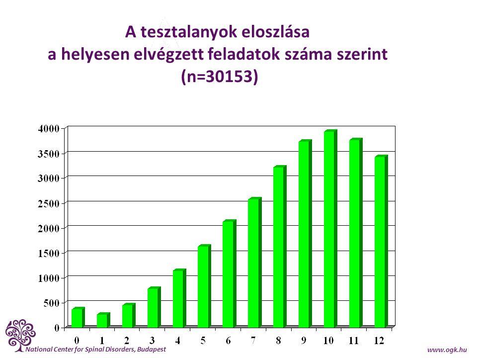 National Center for Spinal Disorders, Budapest www.ogk.hu A tesztalanyok eloszlása a helyesen elvégzett feladatok száma szerint (n=30153)