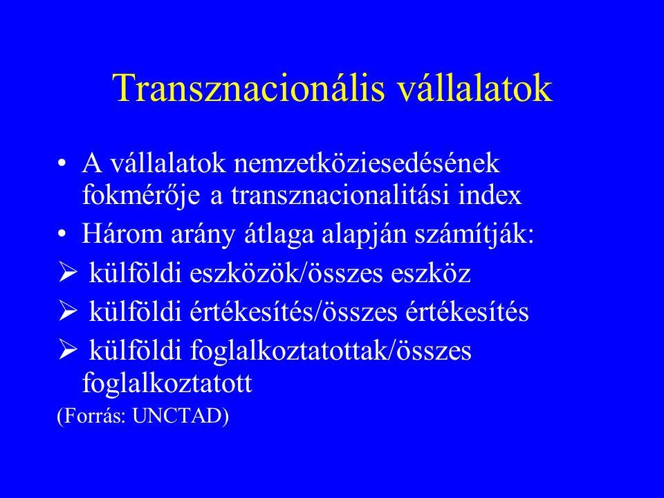 Transznacionális vállalatok A vállalatok nemzetköziesedésének fokmérője a transznacionalitási index Három arány átlaga alapján számítják:  külföldi eszközök/összes eszköz  külföldi értékesítés/összes értékesítés  külföldi foglalkoztatottak/összes foglalkoztatott (Forrás: UNCTAD)