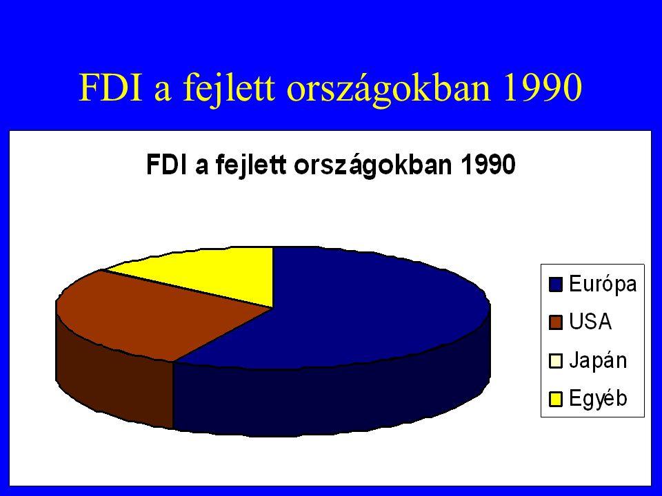 FDI a fejlett országokban 1990